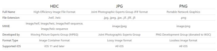 HEIC vs. JPG vs. PNG